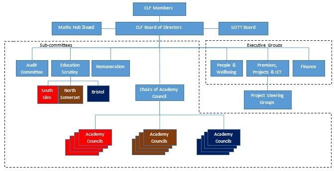 Academy Council
